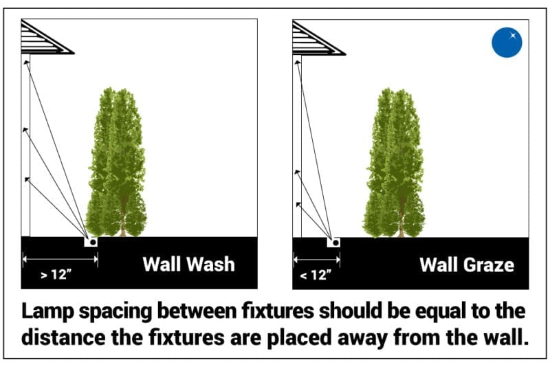Wall Washing and Wall Grazing: A Visual Definition