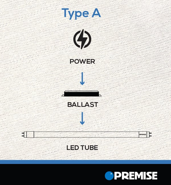 How LED Type A T8s Work
