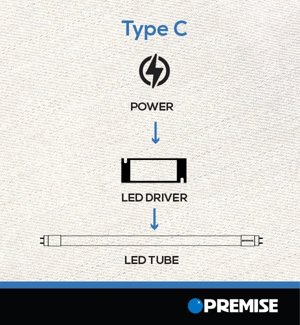 How LED Type C T8s Work